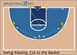 Basketball Offensive Drill - Swing passing, cut and finish at the rim
