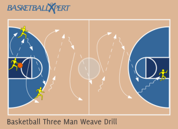 The Basketball Three Man Weave Drill