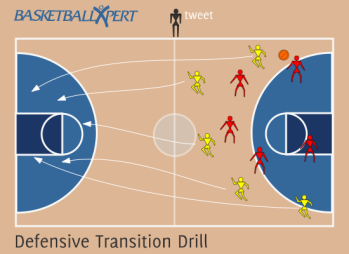 Basketball Defensive Transition Drill