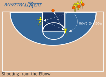 Basketball Shooting from the Elbow
